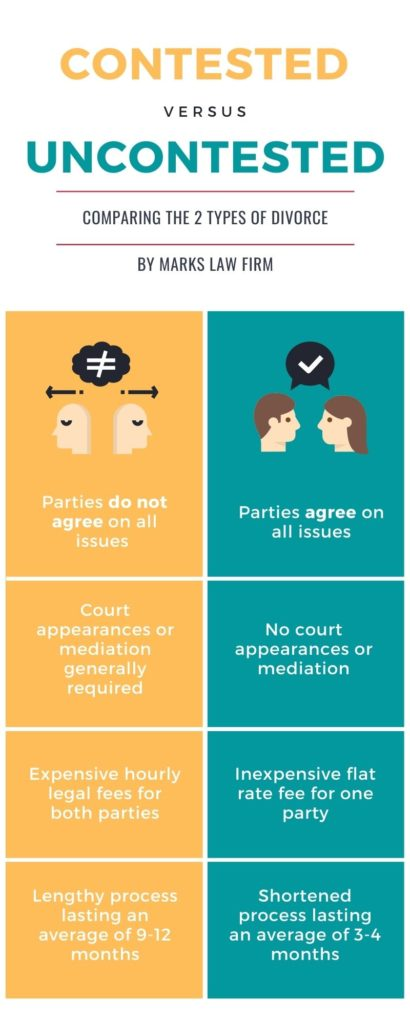 Contested versus Uncontested Divorce